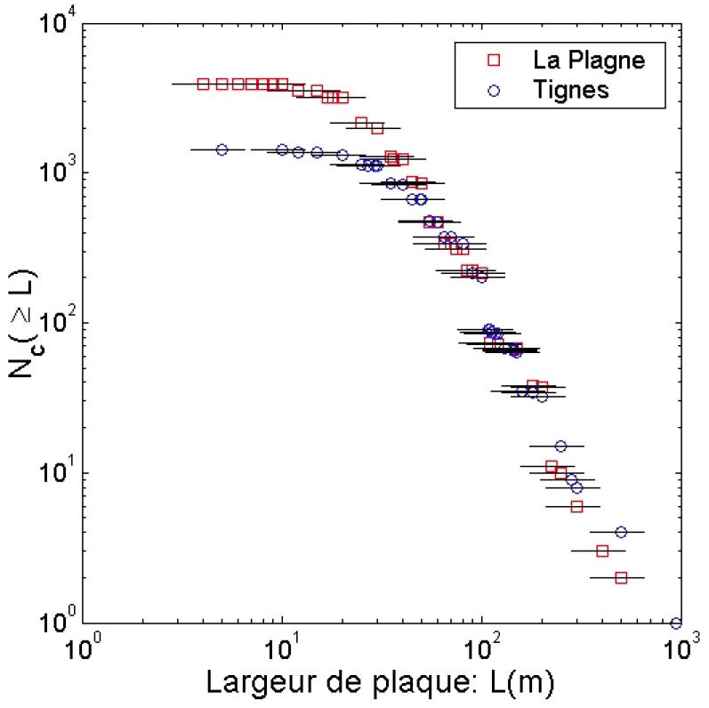 Quelques aspects de la physique des avalanches de plaque - [Les tribulations d'un astronome]